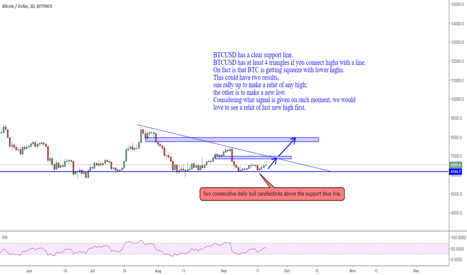 BTCUSD: 2109 BTCUSD  8k is our target for now