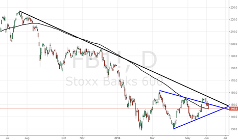 FB1!: Stoxx bank index - Failed breakout, larger down trend intact