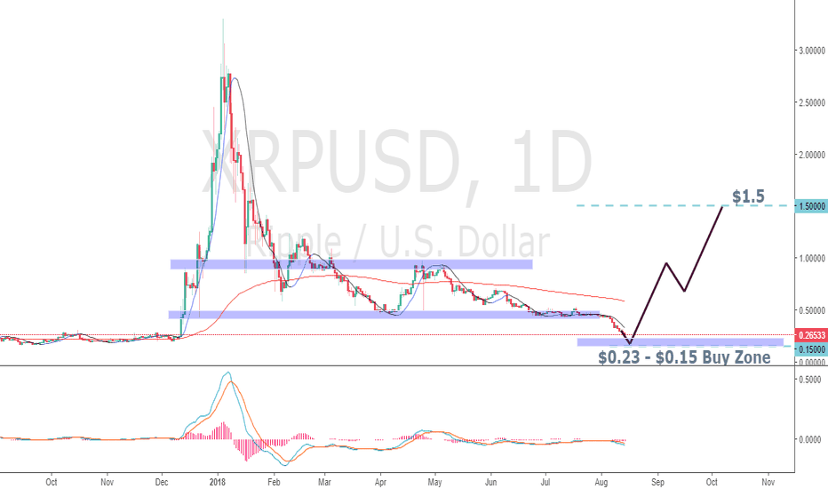 XRPUSD: XRP Buy Zone Entry Idea
