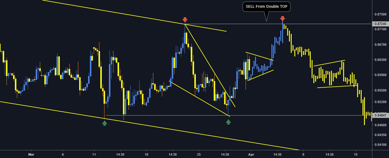Tradingview buy sell indicator