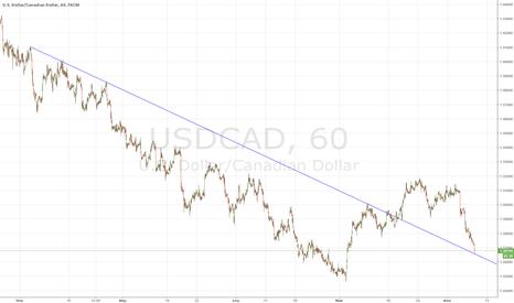 USDCAD: Попробуем купить