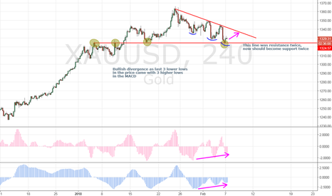 XAUUSD: Gold possibly bullish