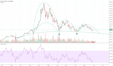 BTCUSD: Messing with more curves.. v2