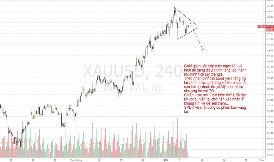 XAUUSD: XAUUSD - Tích lũy theo dạng triangle chờ breakout giảm.