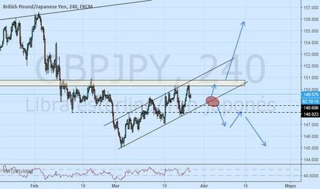 GBPJPY: GBPJPY observar acción de precios para vender o comprar
