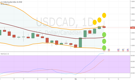 USDCAD: Short if Oil opens higher!