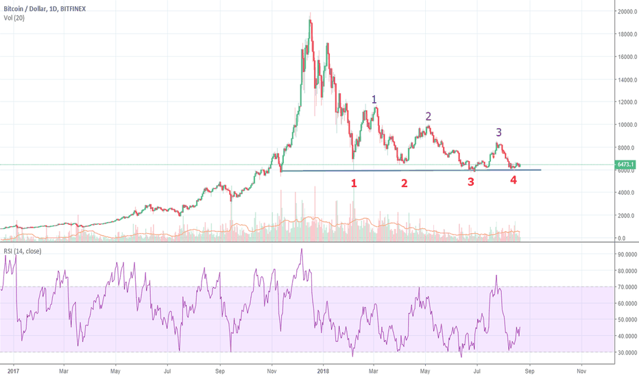 BTCUSD: BTC Long Term View -  4TH Attempt (#bittrex #binance #coinbase)