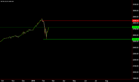 SPX: This is the trading range for the rest of the year
