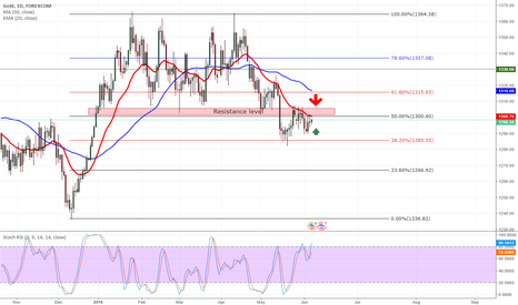XAUUSD: GOLD: Break out remains elusive?