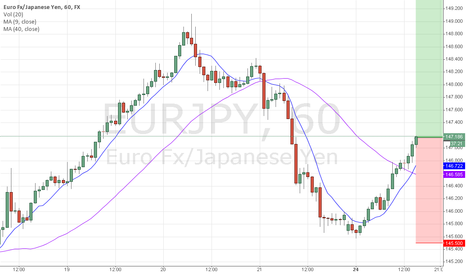 EURJPY: EURJPY long - 4h chart