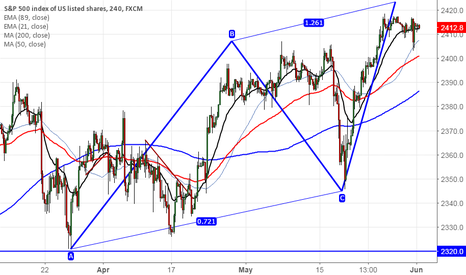 SPX500: S&P500 forms potential Bearish AB= CD pattern, sell on rallies