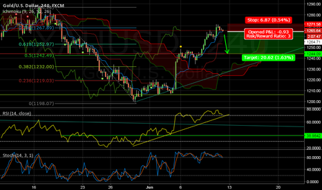 XAUUSD: GOLD sell Opportunity - if it breaks the RSI trendline