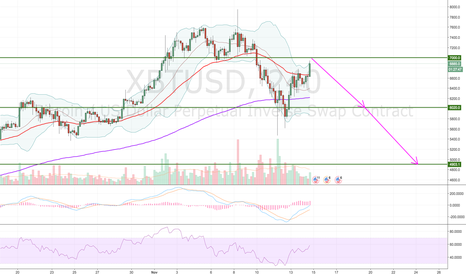 XBTUSD: Continuation of the downtrend and resistance