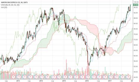 AXP: Odiata in Italia e amata dai trader