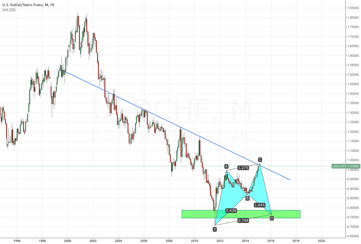 USDCHF Long Term Potential
