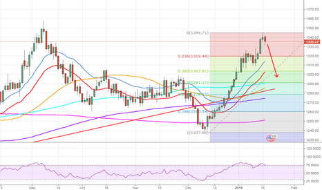 XAUUSD: Retracement is due for gold