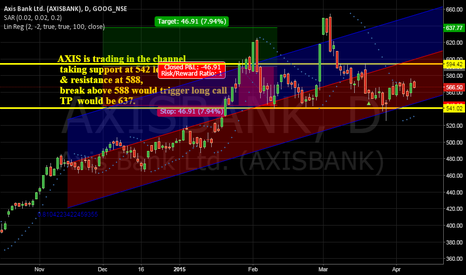 AXISBANK: Daily Chart Analysis