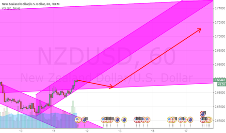 NZDUSD: buy when it get to the under of channel