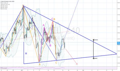 UKOIL: Нефть нарисовала треугольник