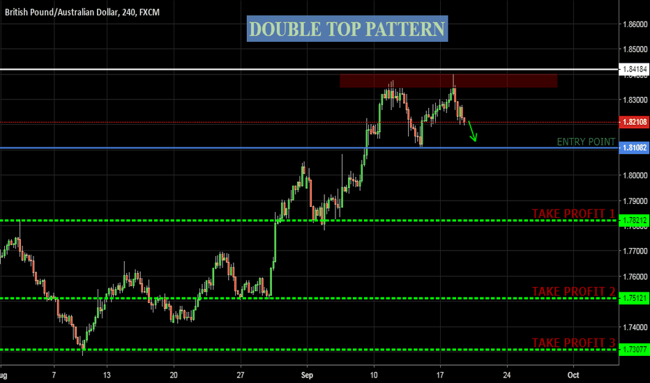GBPAUD: GBPAUD(Pound Aussie) - Potentian Double Top Pattern