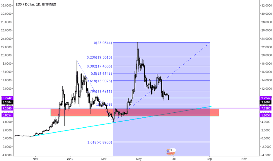 EOSUSD: another drop.maybe