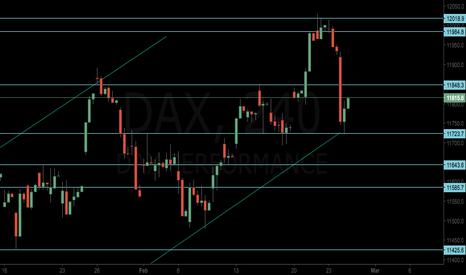 DAX: DAX Short to 11643.23