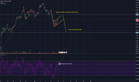 BTCUSD: Bitcoin rallying before Consensus... Let's be careful