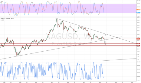 "XAGUSD: approaching area of big stops, could see a ""flash crash"""