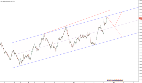 EURAUD: $EURAUD Top of Channel