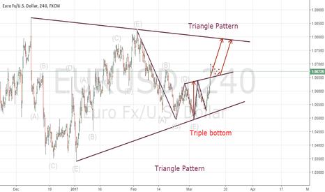 EURUSD: Triangle and Tripple bottom