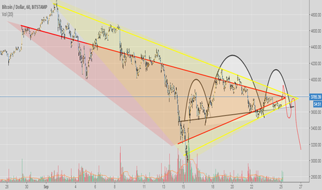 BTCUSD: bitcoin on the verge. head and shoulders?