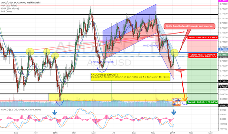 AUDUSD: AUD/USD Short! Can this downtrend reach January 16 lows?