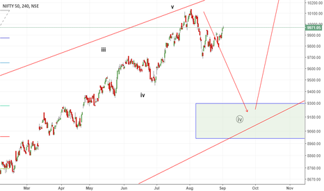 NIFTY: nifty in w4 correction..