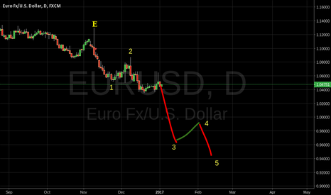 EURUSD: EU third wave prepared to sink below parity.