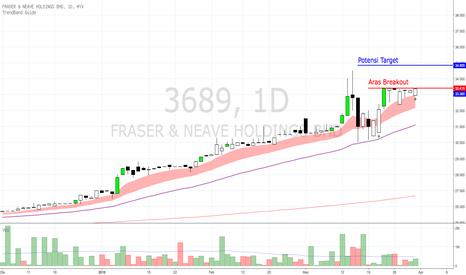 3689: F&N - aras breakout dan interim dividen.