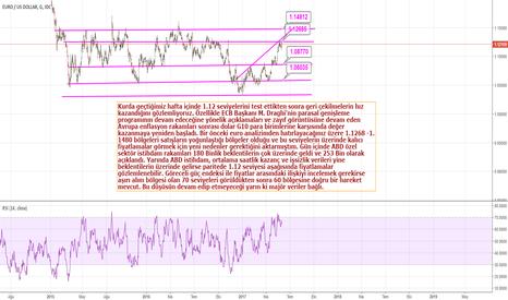 EURUSD: Euro ABD İstihdam Rakamları Sonrası Düştü