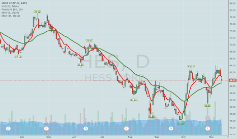 HES: HES -- POST EARNINGS HIGH VOL PLAY