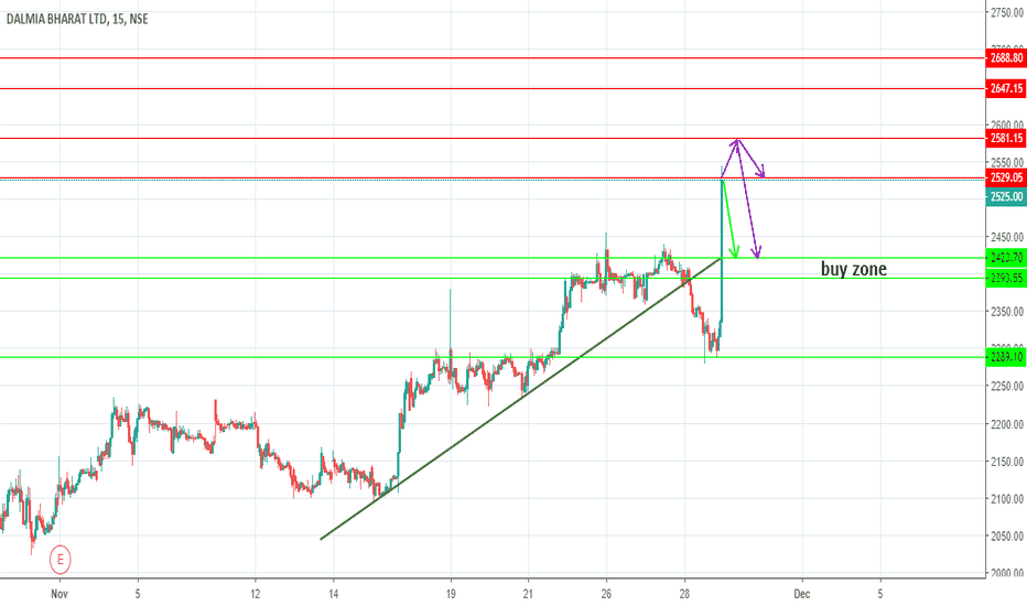 DALMIABHA: A possible intraday short here