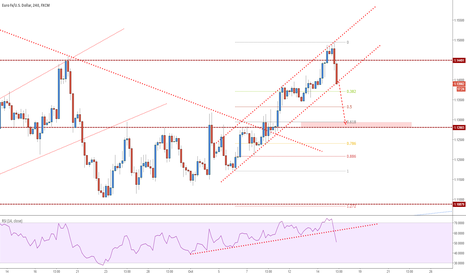 EURUSD: EURUSD - Bears on the move