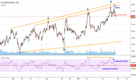 BANKBARODA: Bank of Baroda for aggressive traders