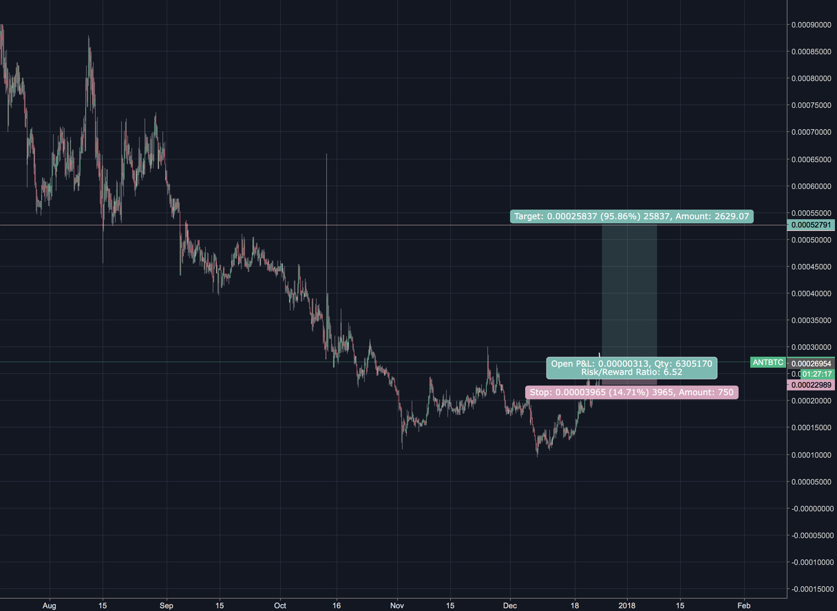 Aragon try to breakout & I see more than 70 % up.