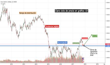 EURUSD: Claro ciclo de precio 1D