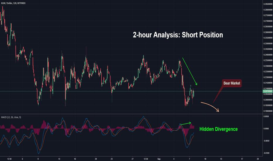 XLMUSD: 2-hour Analysis: Short Position
