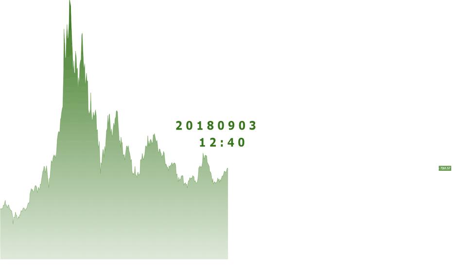 BTCUSD: KANT - 2018년 9월3일 비트코인 분석