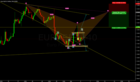 EURUSD: EURUSD :  Waiting for OB ~Where do you go