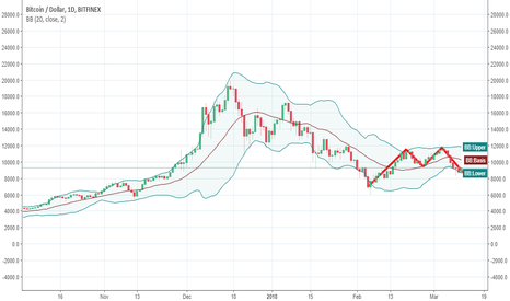 BTCUSD: clear double top