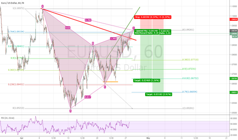 EURUSD: EURUSD bearish gartley
