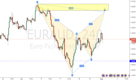 EURAUD: EURAUD BAT short