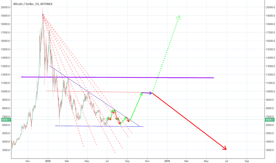 BTCUSD: Analysis influenced by the last burst