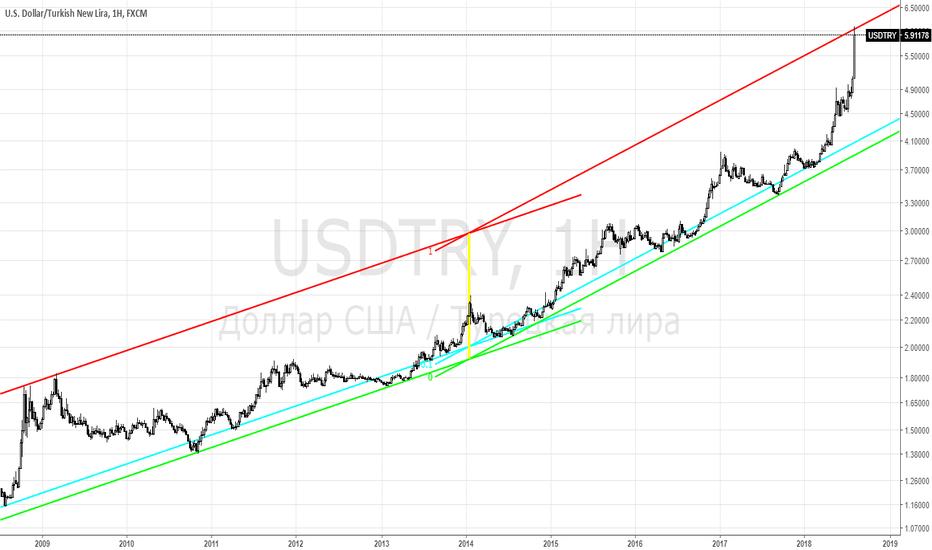 USDTRY: USDTRY - пора инвестировать в лиру